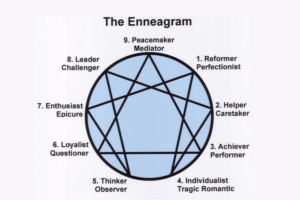 A picture of the Enneagram circle