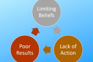 The cycle of limiting beliefs