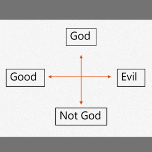 A X-Y axis graph with God and Not God on the Y or vertical axis. Good and Evil are on the X or horizontal axis.