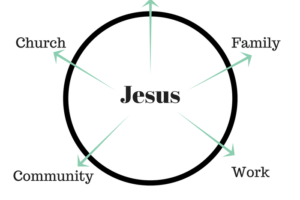 Christ at the center of a circle with friends, family, work, community and church outside the circle.