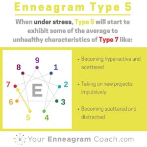 An infographic for unhealthy Enneagram Type 5's