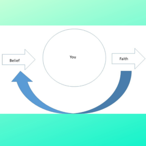 A picture of the faith and belief cycle