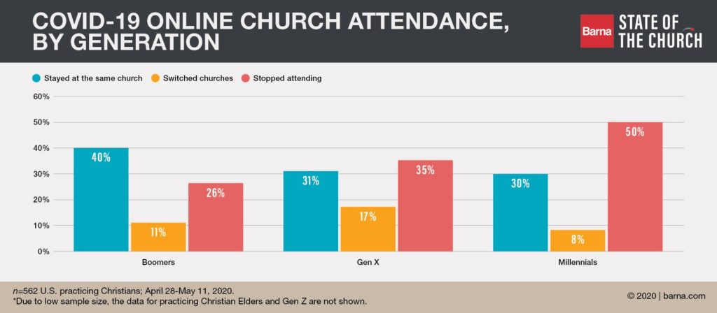 A chart from Barna.com displaying the church attendance data during the COVID-19 pandemic